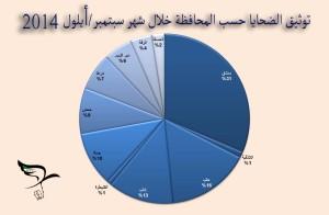 زادت نسبة الضحايا في محافظتي حلب ودمشق وريفهما 45% من مجمل الضحايا في أيلول/سبتمبر المنصرم