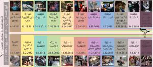 شهدت سورية عدداً كبيراً من المجازر والجرائم، بصورة تفوق أي حالة موثّقة بالتفصيل في أي دولة أخرى في العالم