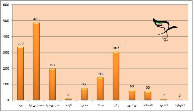تصدرت دمشق وريفها قائمة الضحايا، تلتها درعا