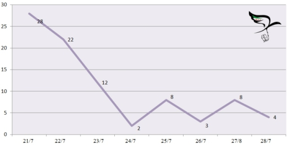 انخفض عدد الضحايا في حلب بشكل كبير بعد توقف البراميل منذ انطلاق العمليات العسكرية التركية
